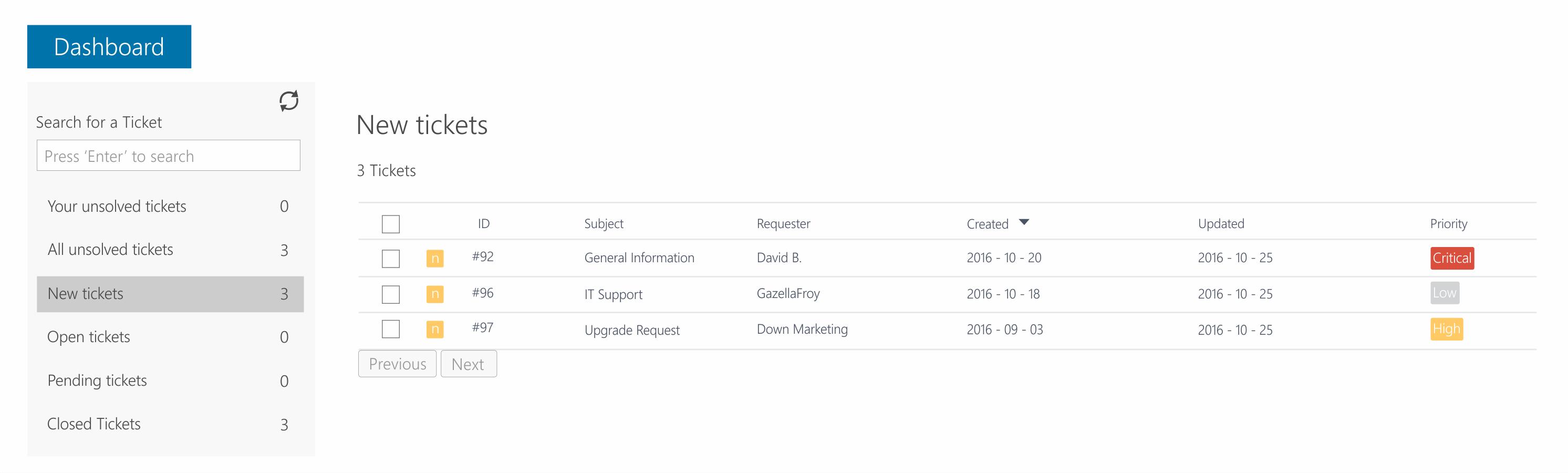 NiftyDesk Support Dashboard